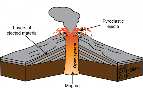 An eruption without earthquakes alaska earthquake center ccuart Image collections